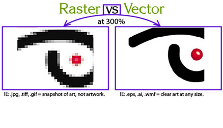 Raster vs Vector